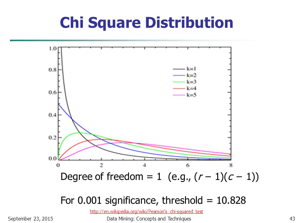 Chi Square Distribution September 23, 2015Data Mining: Concepts and Techniques43 Degree of freedom = 1 (e.g., (r − 1)(c − 1)) For 0.001 significance, threshold = 10.828 http://en.wikipedia.org/wiki/Pearson s_chi-squared_test