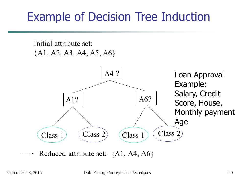 September 23, 2015Data Mining: Concepts and Techniques50 Example of Decision Tree Induction Initial attribute set: {A1, A2, A3, A4, A5, A6} A4 .