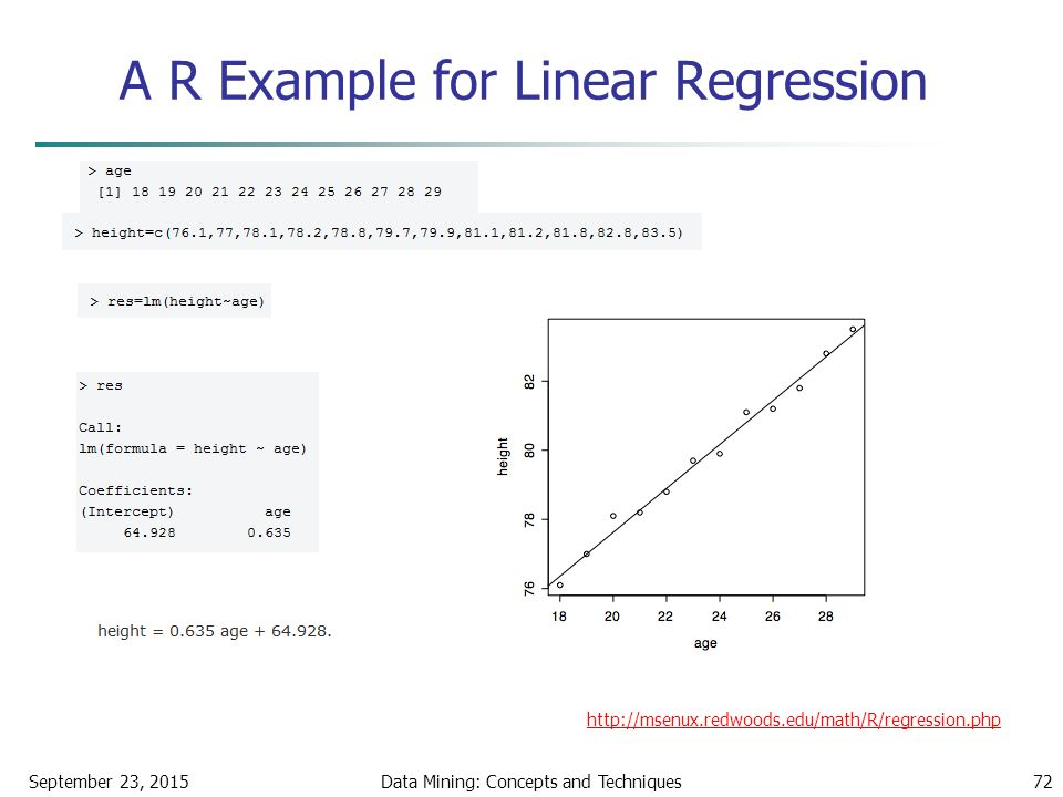 A R Example for Linear Regression September 23, 2015Data Mining: Concepts and Techniques72 http://msenux.redwoods.edu/math/R/regression.php
