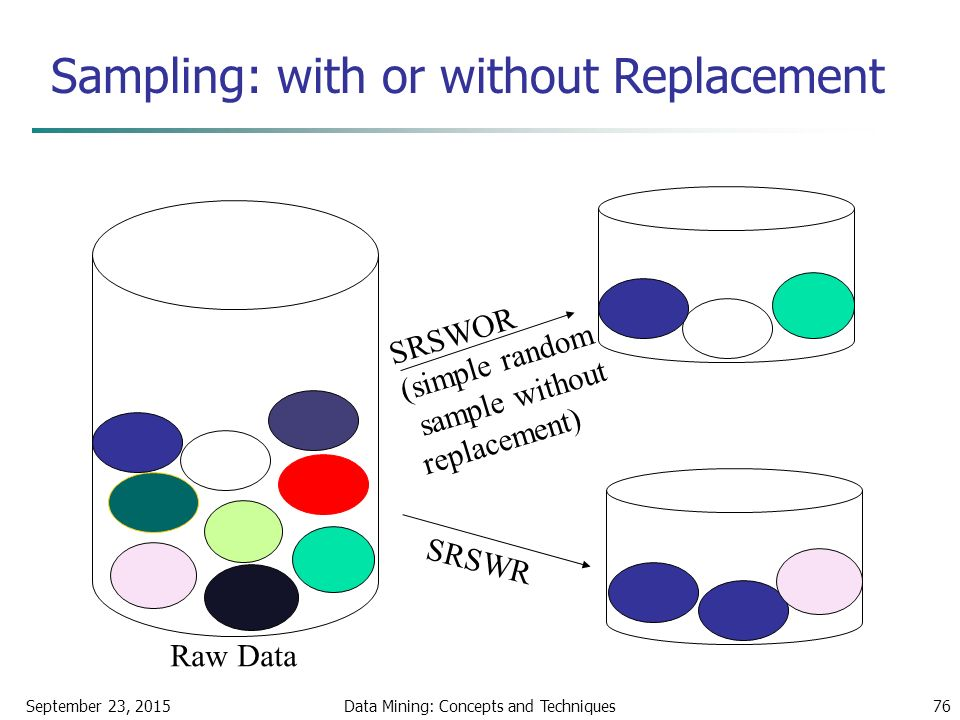 September 23, 2015Data Mining: Concepts and Techniques76 Sampling: with or without Replacement SRSWOR (simple random sample without replacement) SRSWR Raw Data