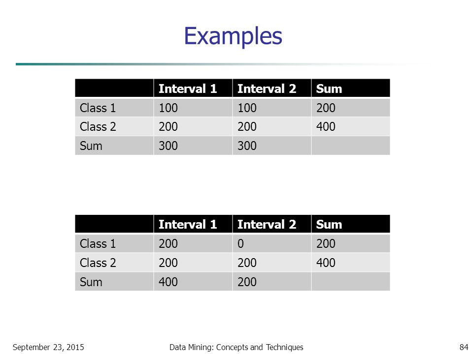 Examples September 23, 2015Data Mining: Concepts and Techniques84 Interval 1Interval 2Sum Class 1100 200 Class 2200 400 Sum300 Interval 1Interval 2Sum Class 12000 Class 2200 400 Sum400200