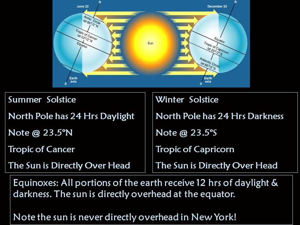 Winter Solstice North Pole has 24 Hrs Darkness 23.5°S Tropic of Capricorn The Sun is Directly Over Head Summer Solstice North Pole has 24 Hrs Daylight 23.5°N Tropic of Cancer The Sun is Directly Over Head Equinoxes: All portions of the earth receive 12 hrs of daylight & darkness.