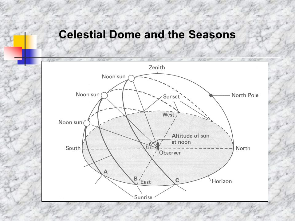 Celestial Dome and the Seasons
