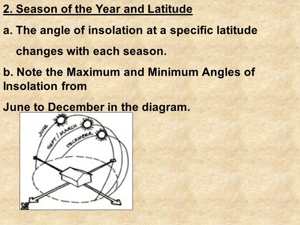 2. Season of the Year and Latitude a.