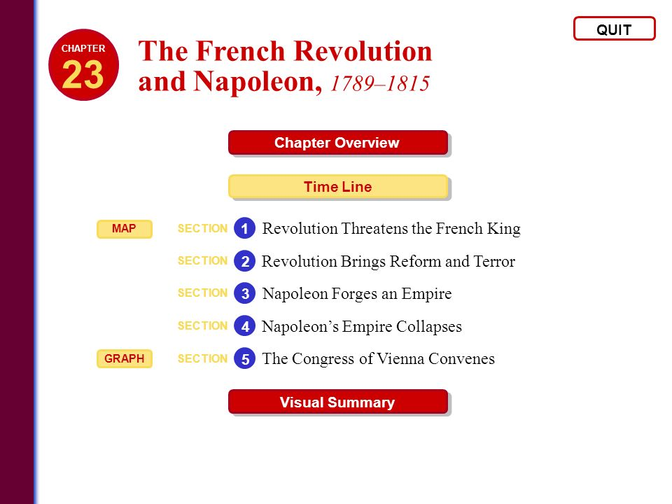 French Revolution Outline. Help!?
