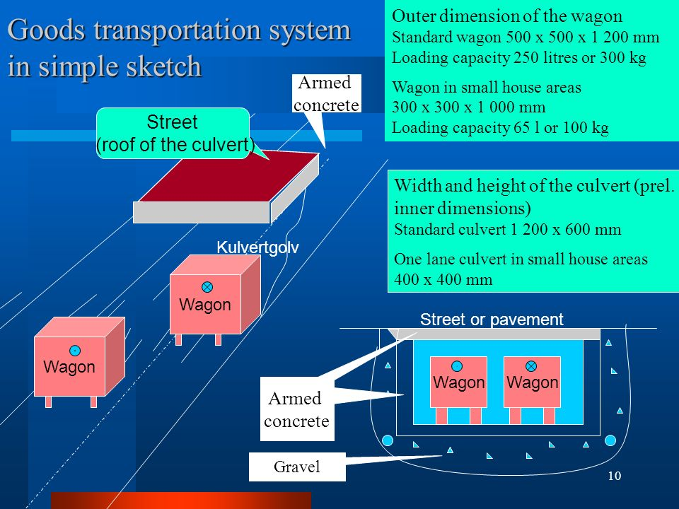10 Goods transportation system in simple sketch Wagon Width and height of the culvert (prel.