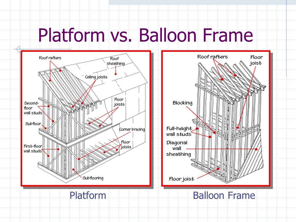 Wunderbar Was Ballon Framing Bilder - Benutzerdefinierte ...