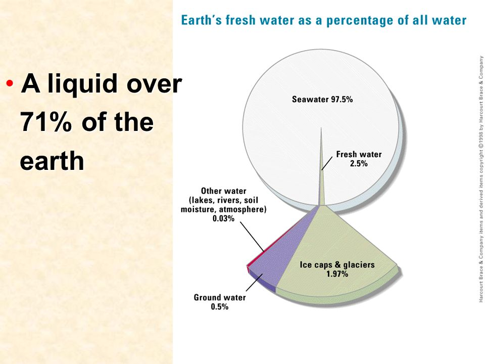 A liquid over 71% of the earth A liquid over 71% of the earth