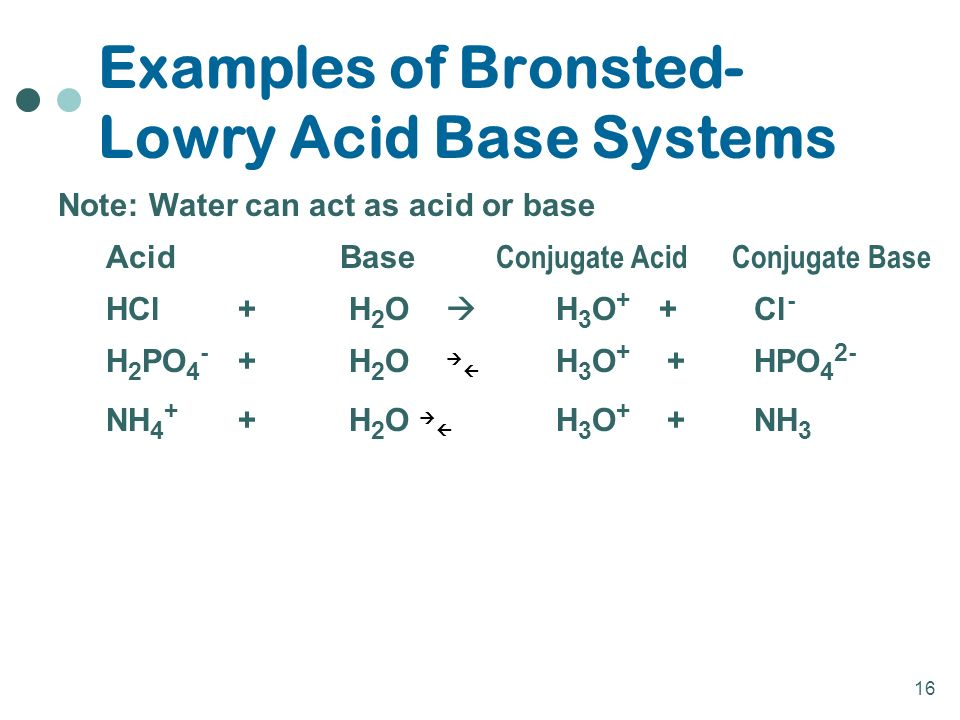 16 Note: Water can act as acid or base AcidBase Conjugate Acid Conjugate Base HCl+ H 2 O  H 3 O + +Cl - H 2 PO H 2 O   H 3 O + + HPO 4 2- NH H 2 O   H 3 O + +NH 3 Examples of Bronsted- Lowry Acid Base Systems