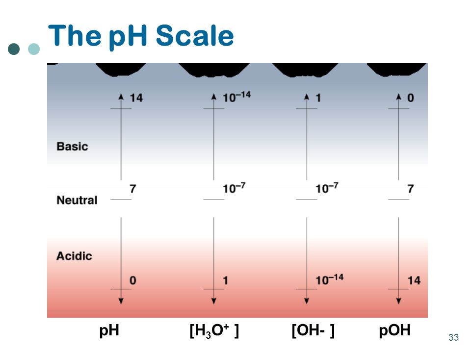 33 The pH Scale pH [H 3 O + ] [OH- ] pOH