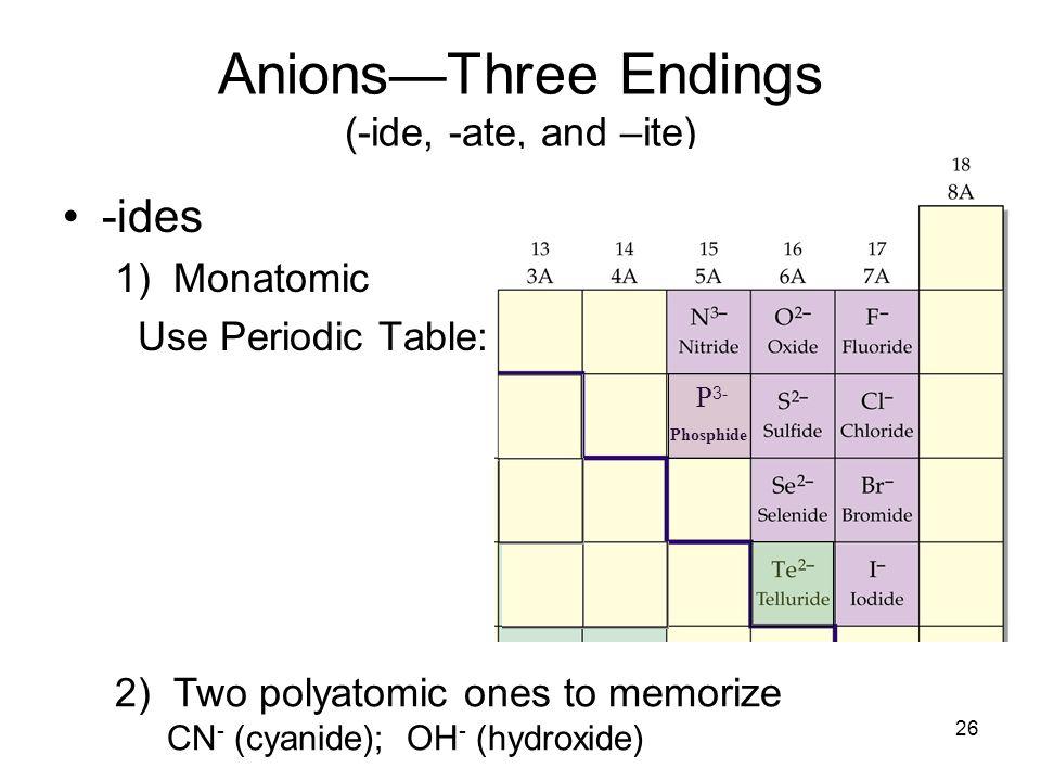 Periodic table periodic table oh symbol periodic table of cyanide periodic table symbol urtaz Images