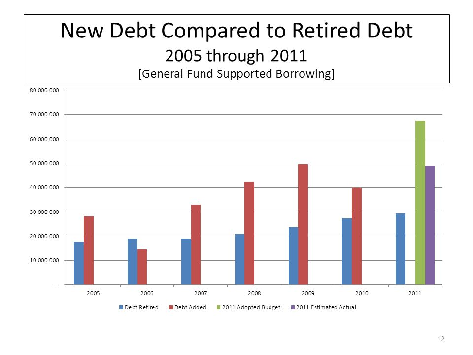 New Debt Compared to Retired Debt 2005 through 2011 [General Fund Supported Borrowing] 12