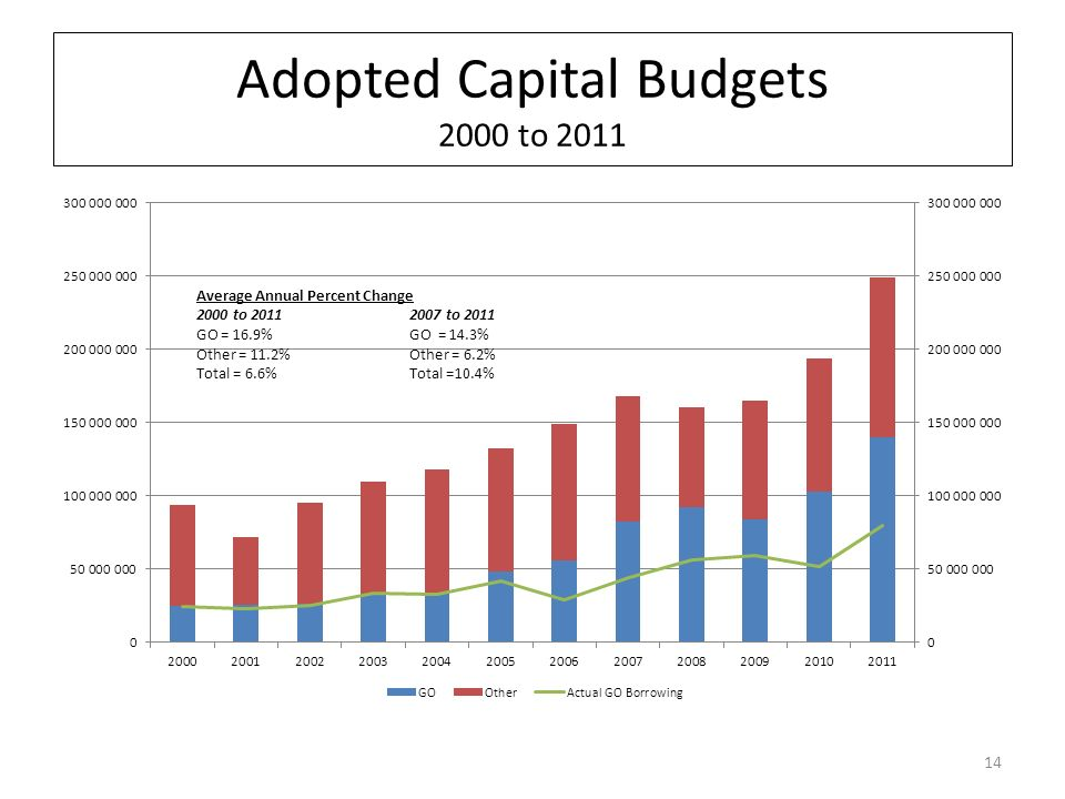 Adopted Capital Budgets 2000 to