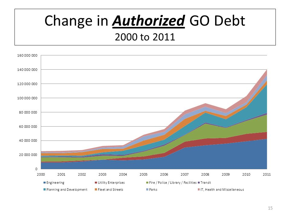 Change in Authorized GO Debt 2000 to