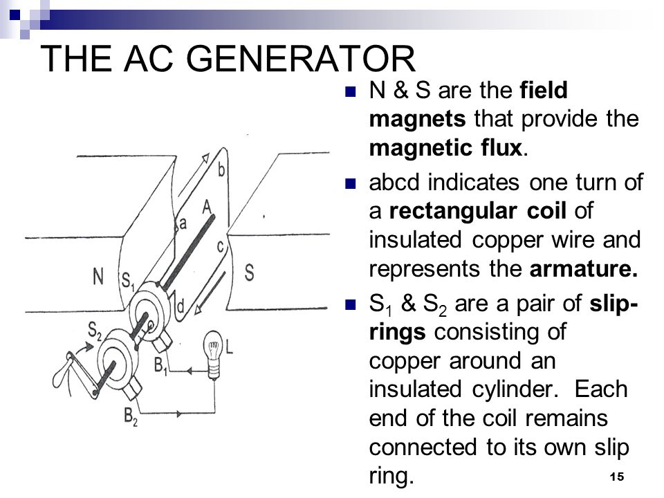 15 THE AC GENERATOR N & S are the field magnets that provide the magnetic flux.