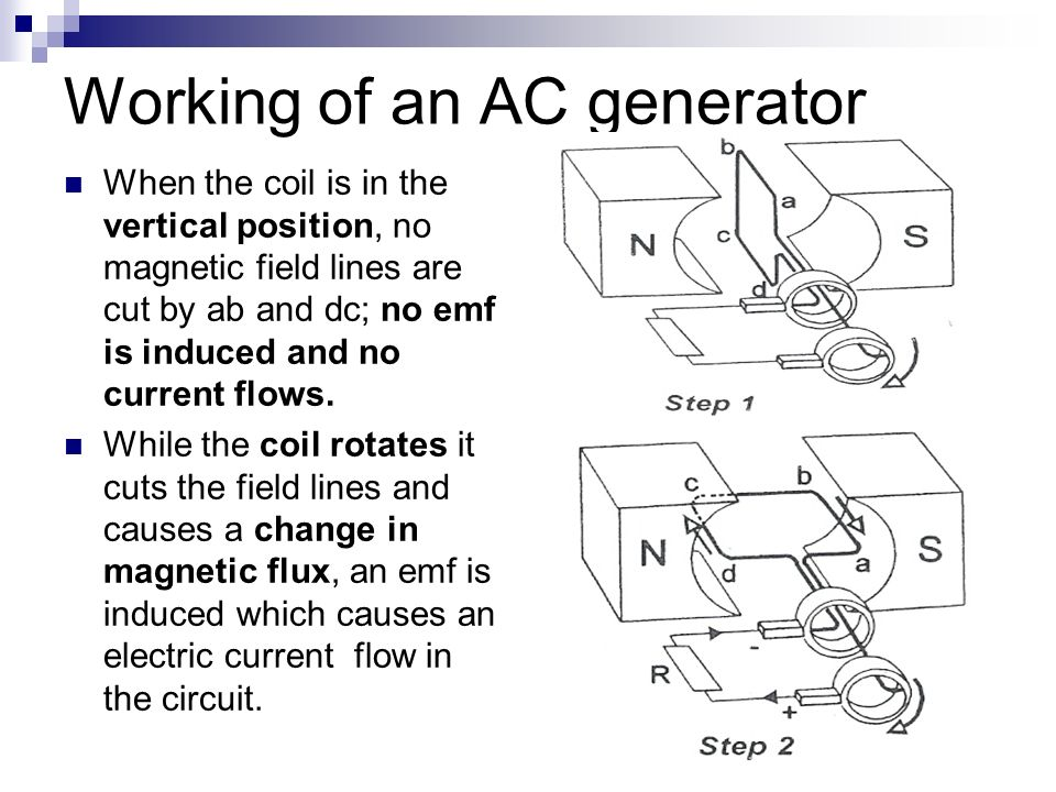 17 Working of an AC generator When the coil is in the vertical position, no magnetic field lines are cut by ab and dc; no emf is induced and no current flows.