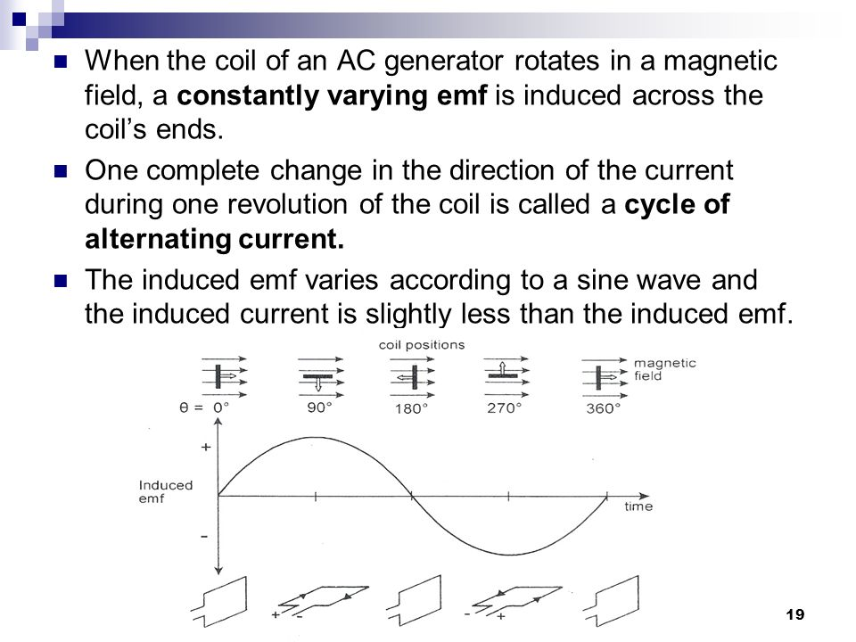 19 When the coil of an AC generator rotates in a magnetic field, a constantly varying emf is induced across the coil's ends.
