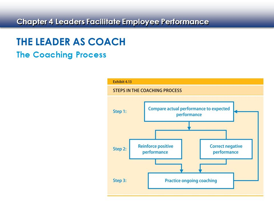 Chapter 4 Leaders Facilitate Employee Performance THE LEADER AS COACH The Coaching Process