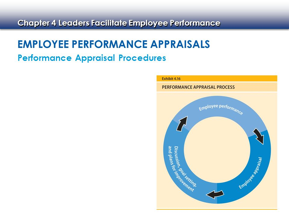 Chapter 4 Leaders Facilitate Employee Performance EMPLOYEE PERFORMANCE APPRAISALS Performance Appraisal Procedures