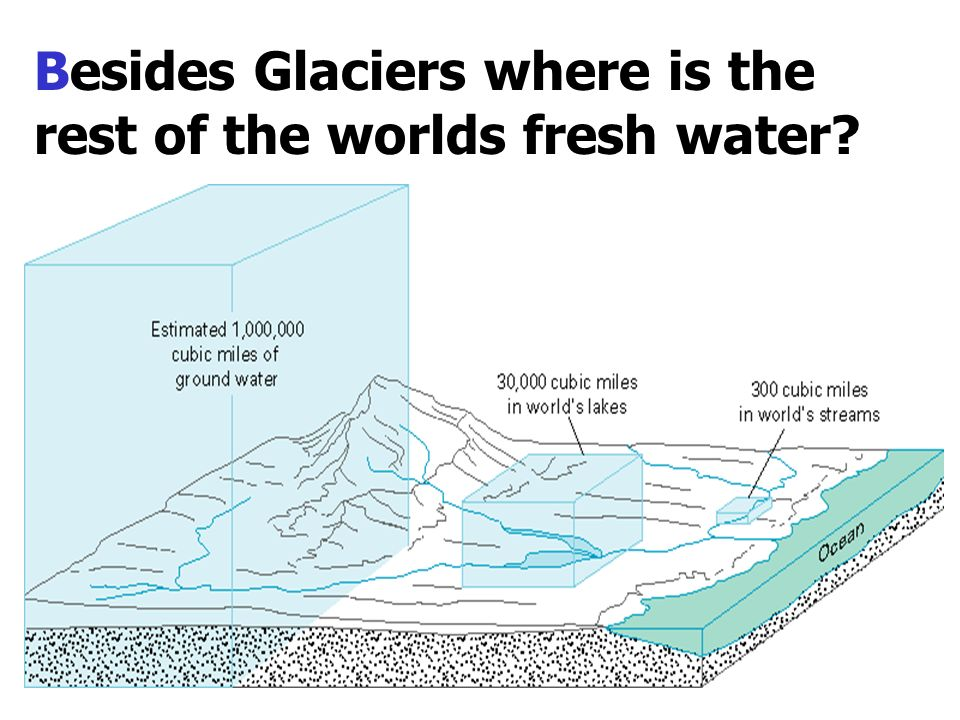 Besides Glaciers where is the rest of the worlds fresh water