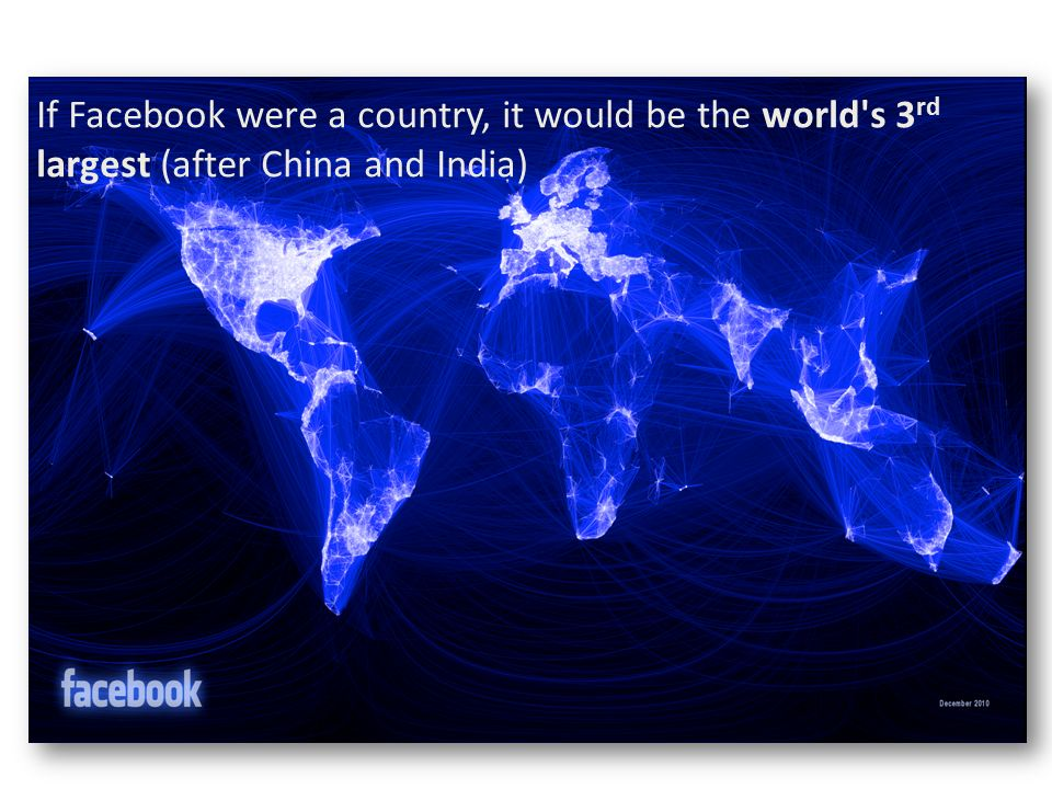 If Facebook were a country, it would be the world s 3 rd largest (after China and India)