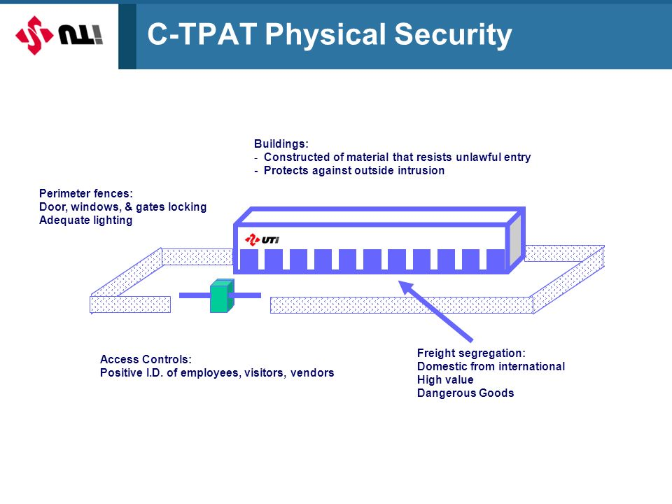 C-TPAT Physical Security Access Controls: Positive I.D.