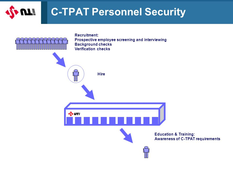 C-TPAT Personnel Security Recruitment: Prospective employee screening and interviewing Background checks Verification checks Education & Training: Awareness of C-TPAT requirements Hire