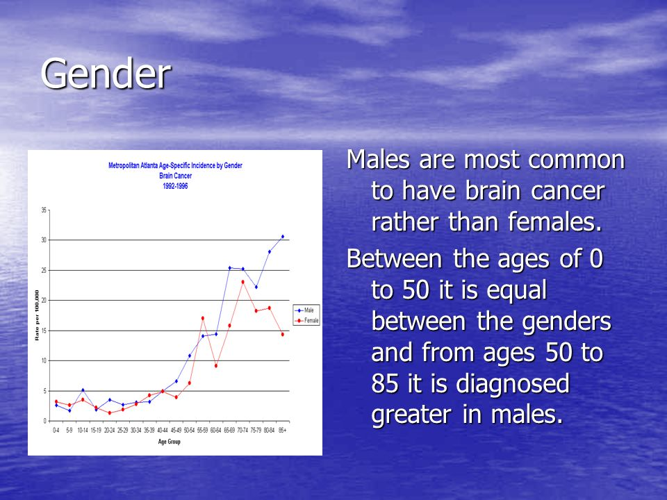 Gender Males are most common to have brain cancer rather than females.