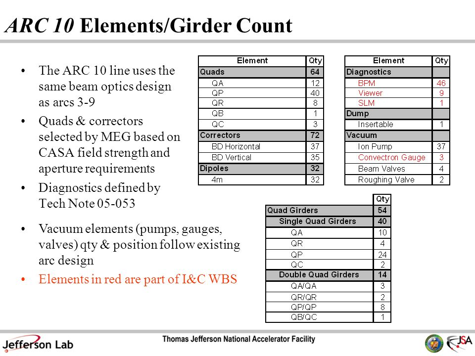 ARC 10 Elements/Girder Count The ARC 10 line uses the same beam optics design as arcs 3-9 Quads & correctors selected by MEG based on CASA field strength and aperture requirements Diagnostics defined by Tech Note Vacuum elements (pumps, gauges, valves) qty & position follow existing arc design Elements in red are part of I&C WBS