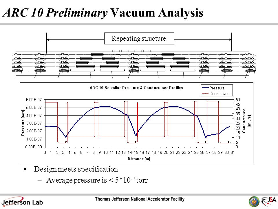 Repeating structure Design meets specification –Average pressure is < 5*10 -7 torr ARC 10 Preliminary Vacuum Analysis
