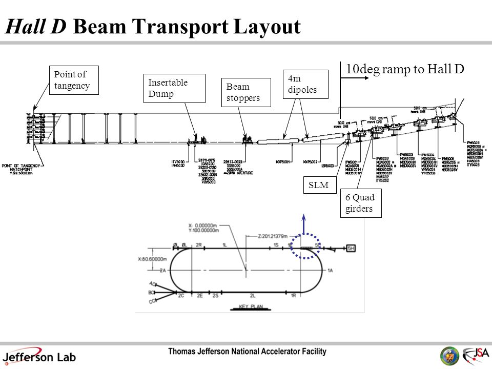 Hall D Beam Transport Layout 10deg ramp to Hall D Point of tangency Insertable Dump Beam stoppers 4m dipoles 6 Quad girders SLM