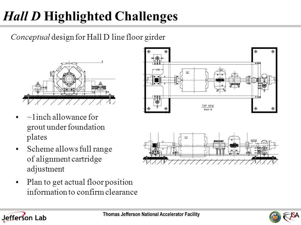 Hall D Highlighted Challenges Conceptual design for Hall D line floor girder ~1inch allowance for grout under foundation plates Scheme allows full range of alignment cartridge adjustment Plan to get actual floor position information to confirm clearance