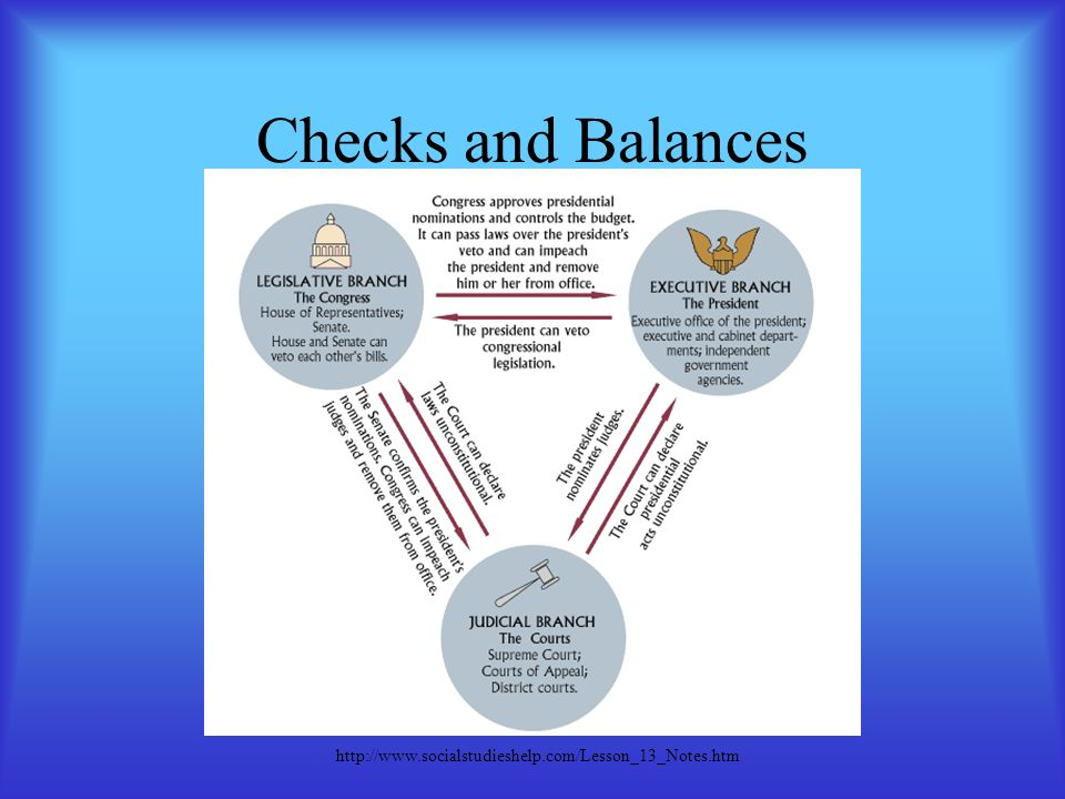 the united states constitution preamble article i the 19 checks and balances socialstudieshelp com lesson 13 notes htm
