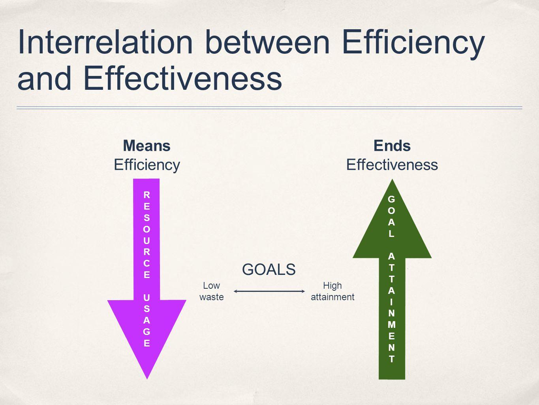 Interrelation between Efficiency and Effectiveness RESOURCEUSAGERESOURCEUSAGE GOALATTAINMENTGOALATTAINMENT GOALS High attainment Low waste Ends Effect