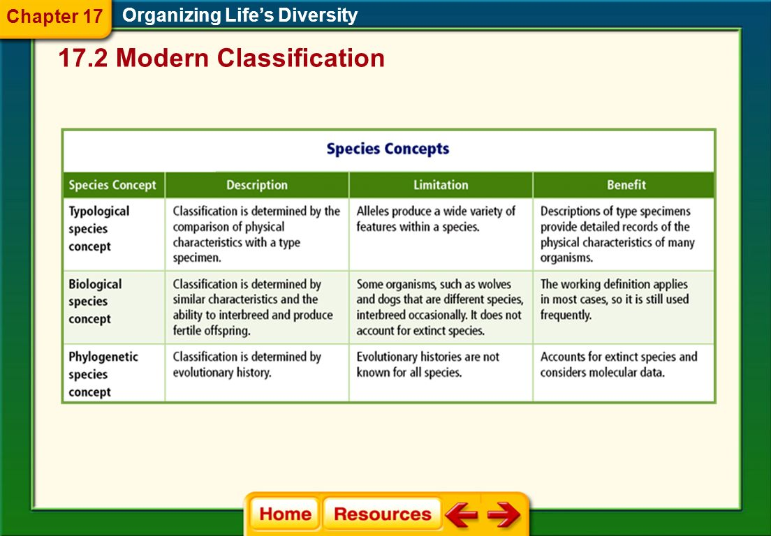 Phylogenic Species Concept Organizing Life's Diversity  Phylogeny is the evolutionary history of a species.