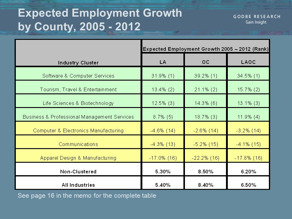 Expected Employment Growth by County, 2005 - 2012 See page 16 in the memo for the complete table