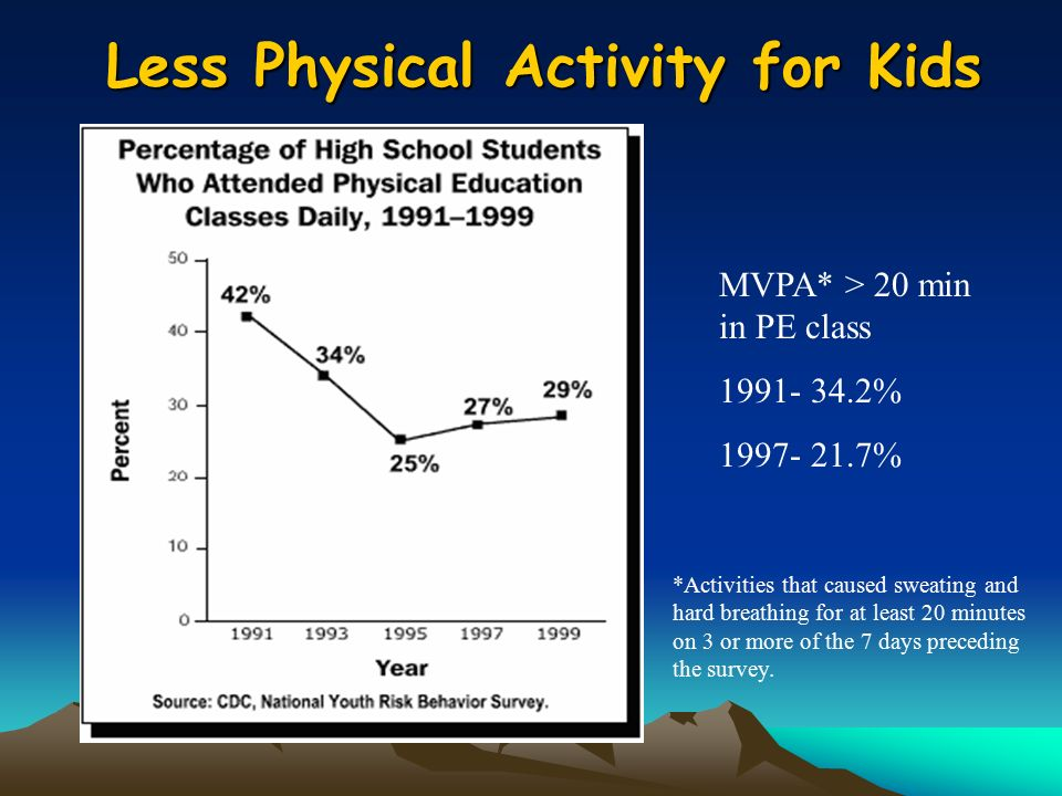 MVPA* > 20 min in PE class % % Less Physical Activity for Kids *Activities that caused sweating and hard breathing for at least 20 minutes on 3 or more of the 7 days preceding the survey.