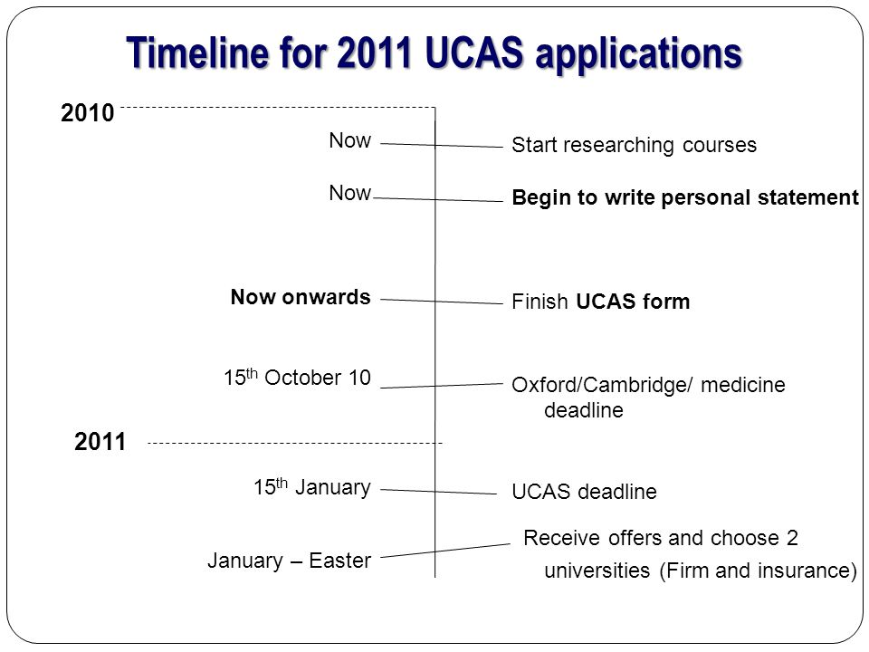 Timeline for 2011 UCAS applications Start researching courses Begin to write personal statement Finish UCAS form Oxford/Cambridge/ medicine deadline UCAS deadline Receive offers and choose 2 universities (Firm and insurance) Now Now onwards 15 th October th January January – Easter