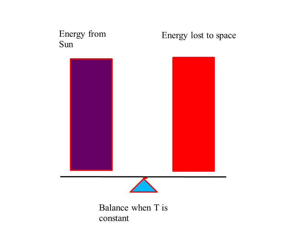 Energy from Sun Energy lost to space Balance when T is constant