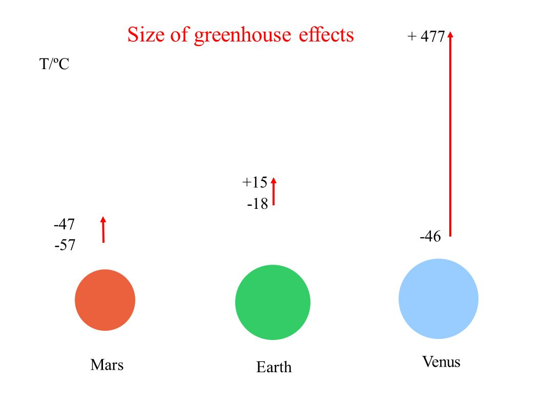 Mars Earth Venus T/ºC Size of greenhouse effects