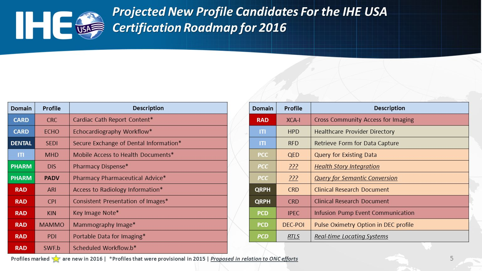 Hie certified overview diagram healtheway iwg and ihe usa projected new profile candidates for the ihe usa certification roadmap for 2016 5 domainprofile description radxca xflitez Gallery