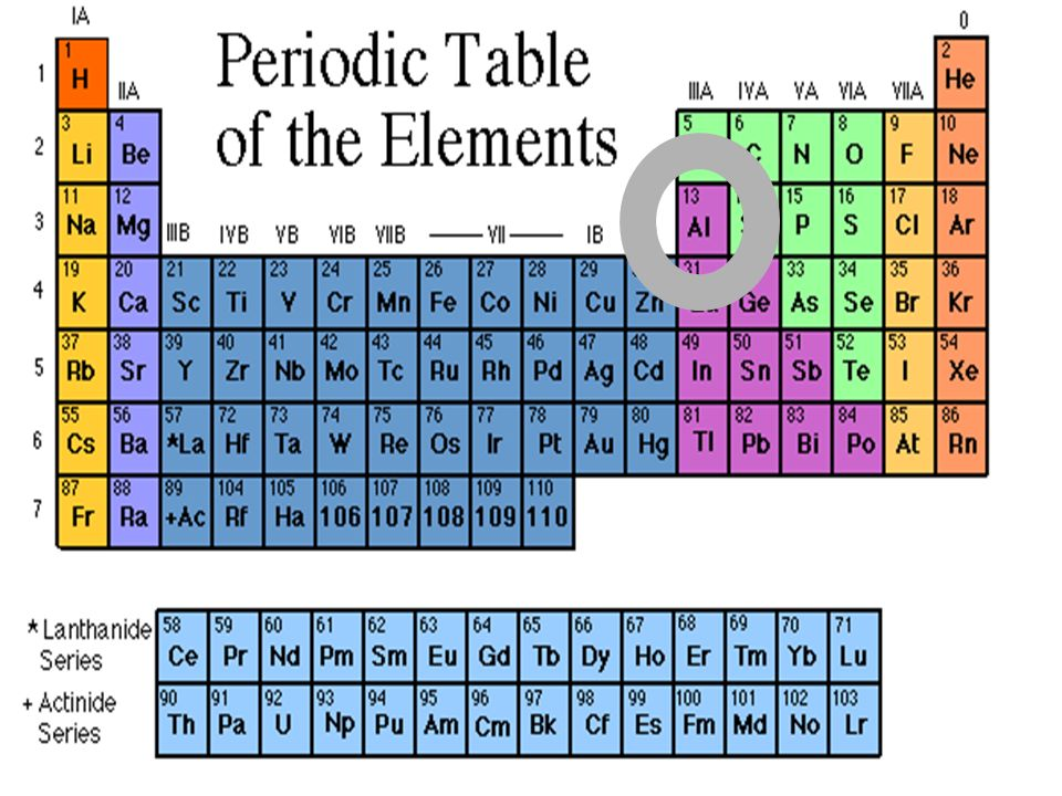 Fundamental particle definitions 1tter anything that takes up 13 periodic table of the elements check out the initials for aluminum in this example off of the periodic table urtaz Images