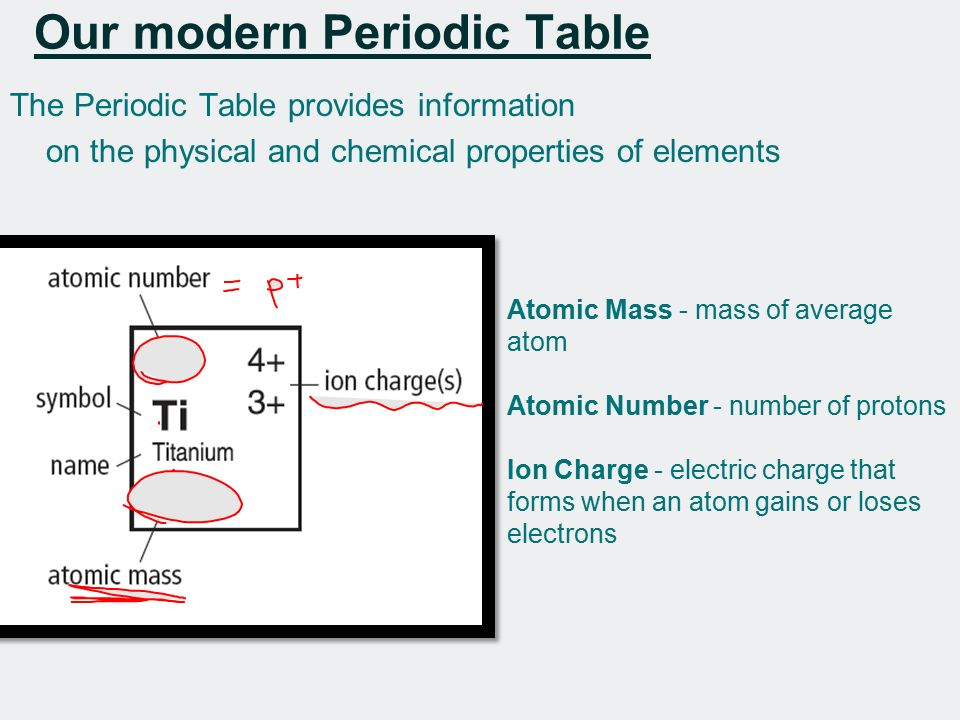 22 the periodic table origin of the periodic table achemists in - Periodic Table With Symbols And Charges