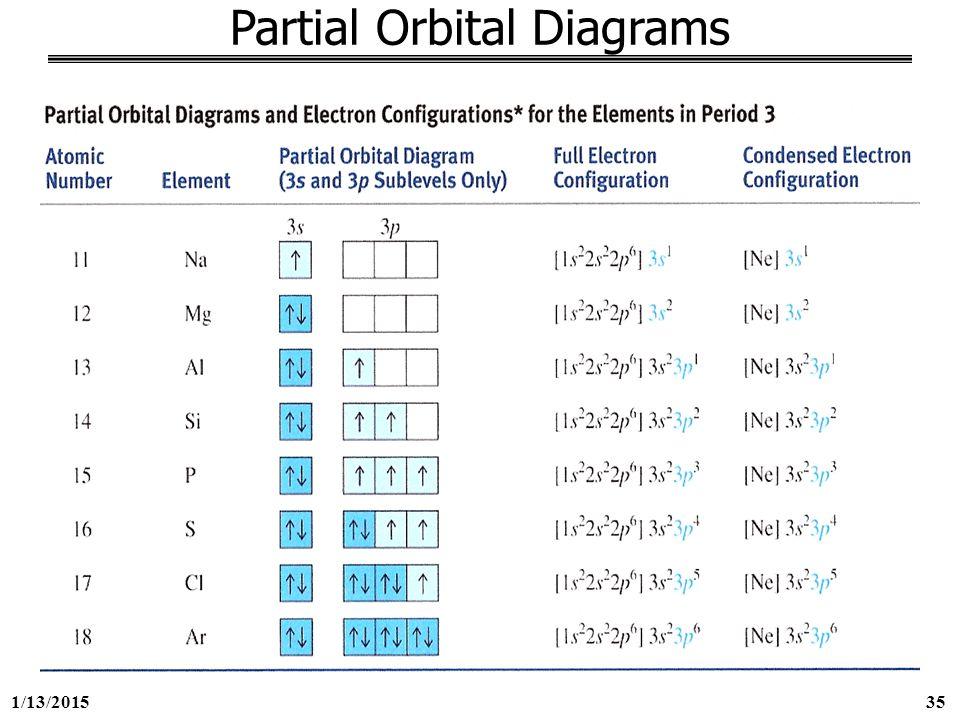 1 13 george mason university general chemistry 211 chapter 8  : partial orbital diagram - findchart.co