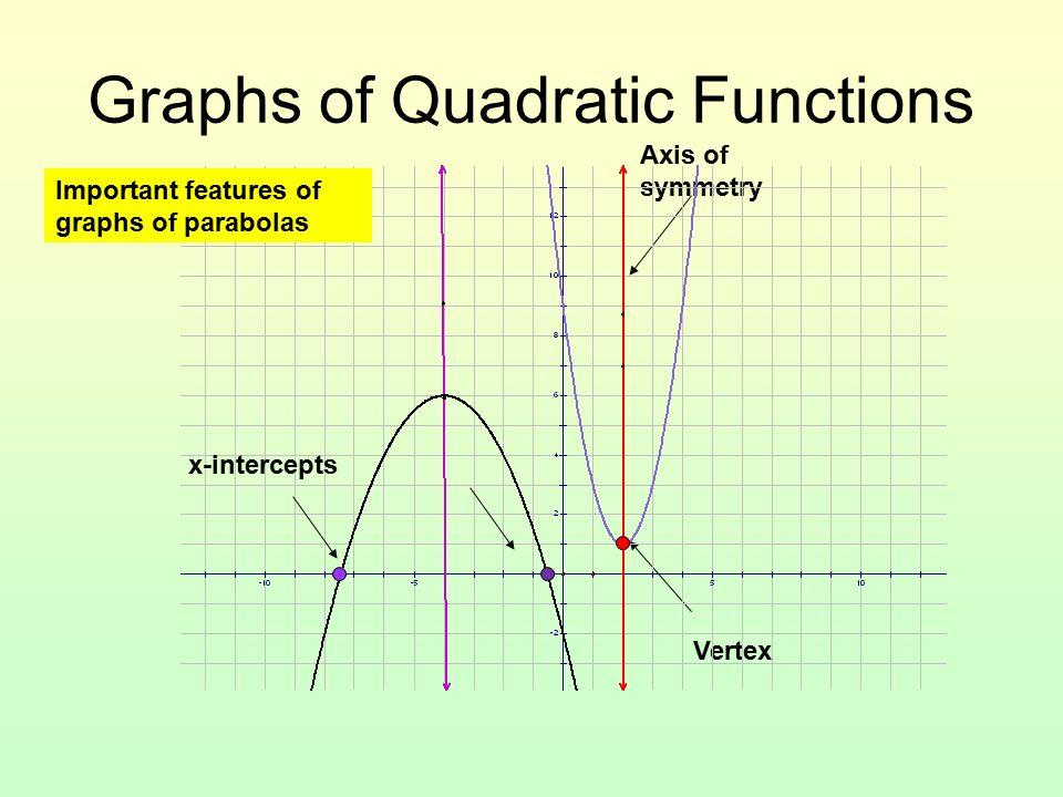 Graphing Quadratic Functions. Graphs of Quadratic Functions Vertex ...