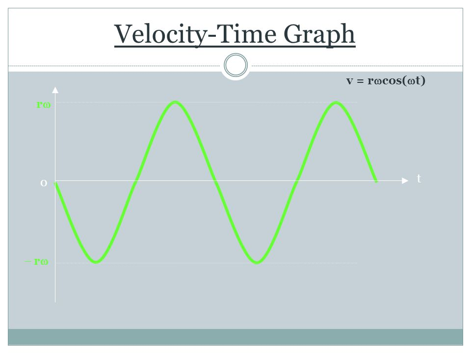 Velocity-Time Graph v = r  cos(  t) t 0 rr  r 