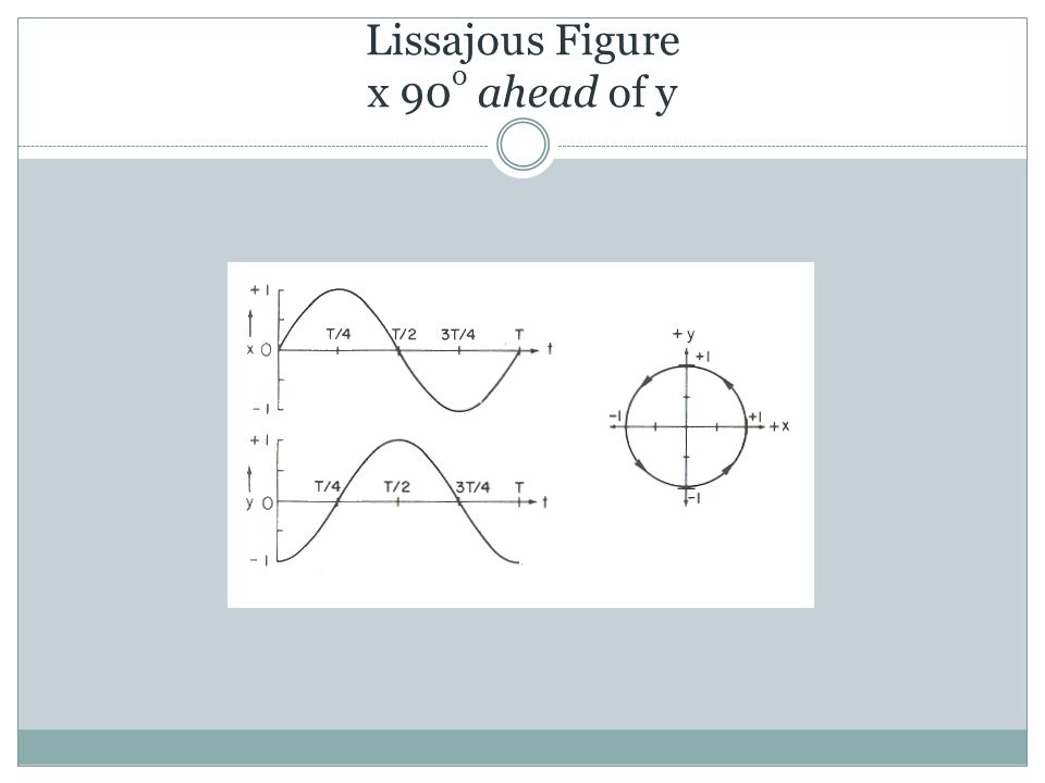 Lissajous Figure x 90 o ahead of y