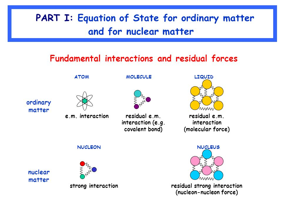 a look at various researches on ordinary matter and anti matter The big bang that created our universe should have produced equal amounts of matter and antimatter are different subatomic to look first for a very.