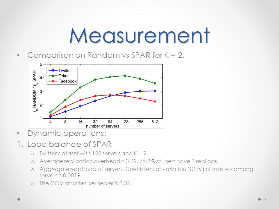 Measurement Comparison on Random vs SPAR for K = 2.