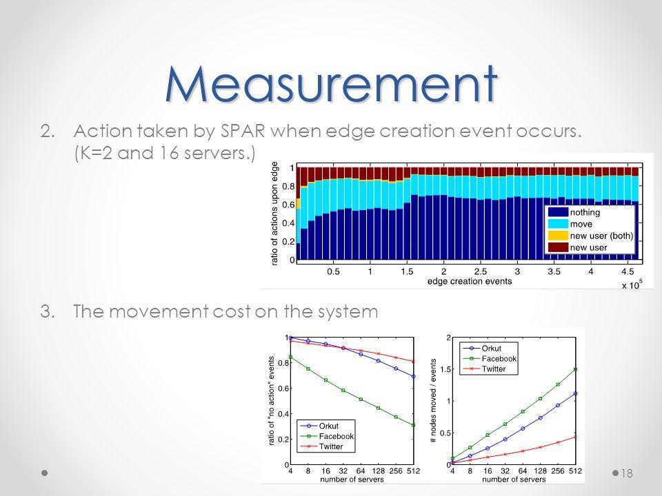 Measurement 2.Action taken by SPAR when edge creation event occurs.